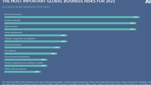 Allianz: Οι τρεις κορυφαίοι κίνδυνοι για τις επιχειρήσεις συνδέονται με τον Covid19