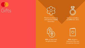Mastercard Love Index: Η πανδημία αλλάζει τις συνήθειες των καταναλωτών για τον Βαλεντίνο