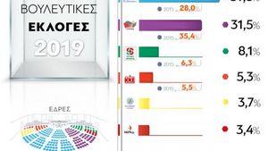 Πώς ψήφισαν οι Έλληνες ανά ηλικιακή ομάδα