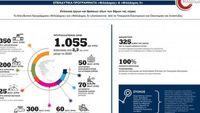 ΦιλόΔημος II: Εντάξεις Πράξεων ύψους 8,5 εκατ. ευρώ