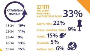 13% των Ελλήνων μετατρέπουν το χόμπι τους σε επάγγελμα