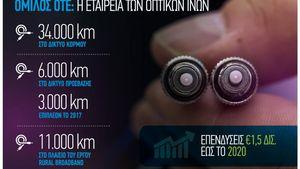 Όμιλος ΟΤΕ: Αναπτύσσει οπτικές ίνες μέχρι το σπίτι στην Αθήνα
