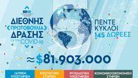 ΙΣΝ: Δωρεές άνω των 9,8 εκατ. δολαρίων για την αντιμετώπιση των συνεπειών της πανδημίας