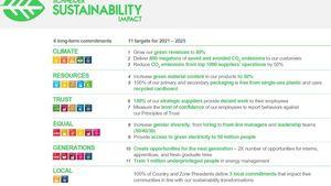 Schneider Electric: 1η στη λίστα του Corporate Knights με τις πιο βιώσιμες εταιρίες